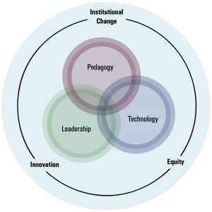 FI Goals - Institutional Change, Equity, Innovation
